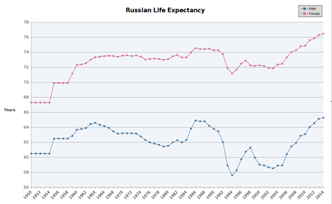 Russian male and female life expectancy since 1950 Russian male and female life expectancy.PNG