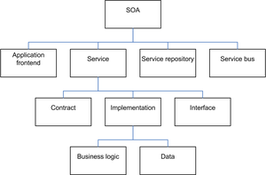 Service-oriented architecture - Image: SOA Elements