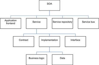Service-oriented architecture - Elements of SOA, by Dirk Krafzig, Karl Banke, and Dirk Slama