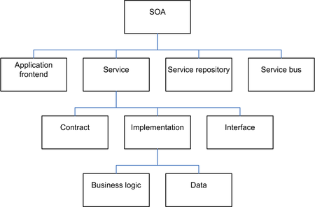 Serviceoriented Architecture Wikipedia - Soa architecture diagram