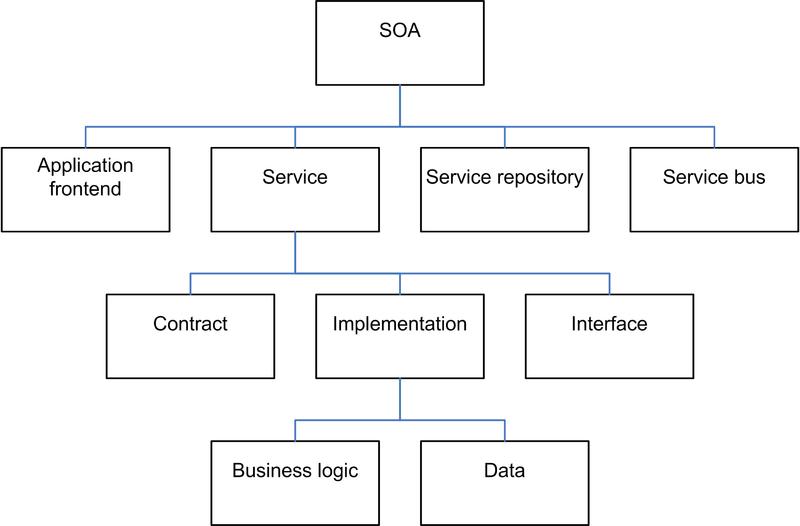 Elements of SOA, by Dirk Krafzig, Karl Banke, and Dirk Slama. Enterprise SOA. Prentice Hall, 2005