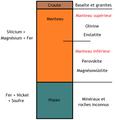 Structure interne des planètes telluriques.png