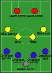 Dessin d'un terrain de football et positionnement de l'équipe en 3 lignes de 4, 4 et 2 joueurs.