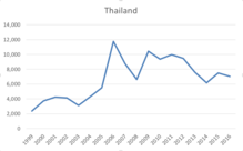 thai immigration to us