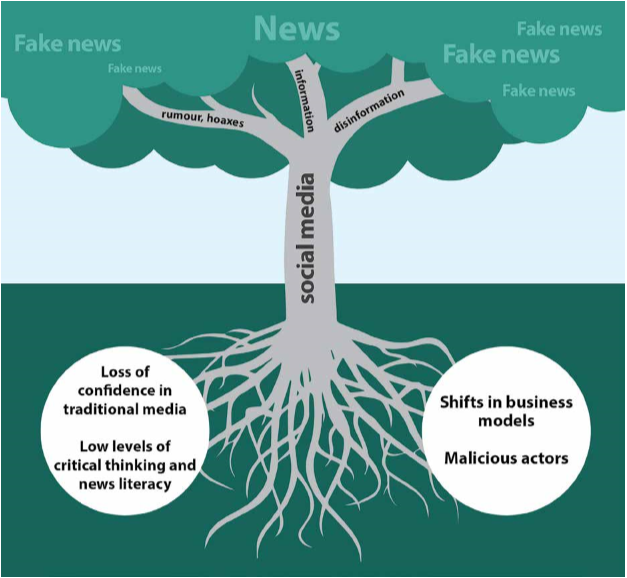 The roots of 'fake news'