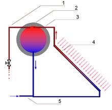 Thermosiphonanlage – Wikipedia
