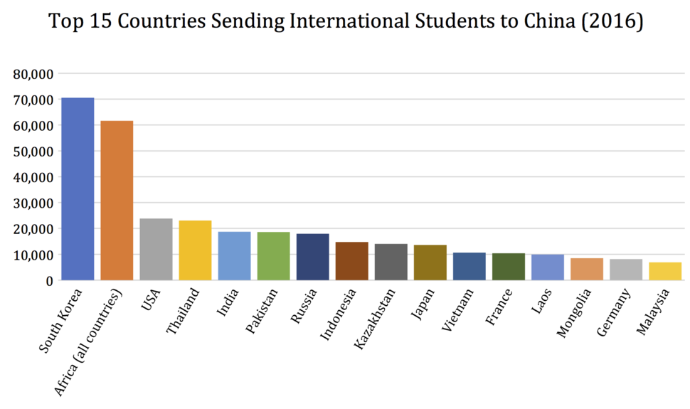 Top 15 Countries Sending International Students to China (2016)