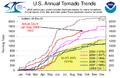 Tornado Reports 2003-2008.png