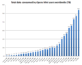 Total data consumed by Opera Mini users worldwide (TB).png