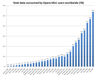 Opera Mini - Total data consumed by Opera Mini users worldwide from 2006 to mid-2008 in TB