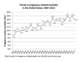 Trends in pregnancy-related mortality in the United States 1987-2012.png