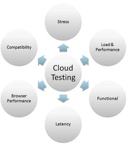 Cloud testing - Wikipedia