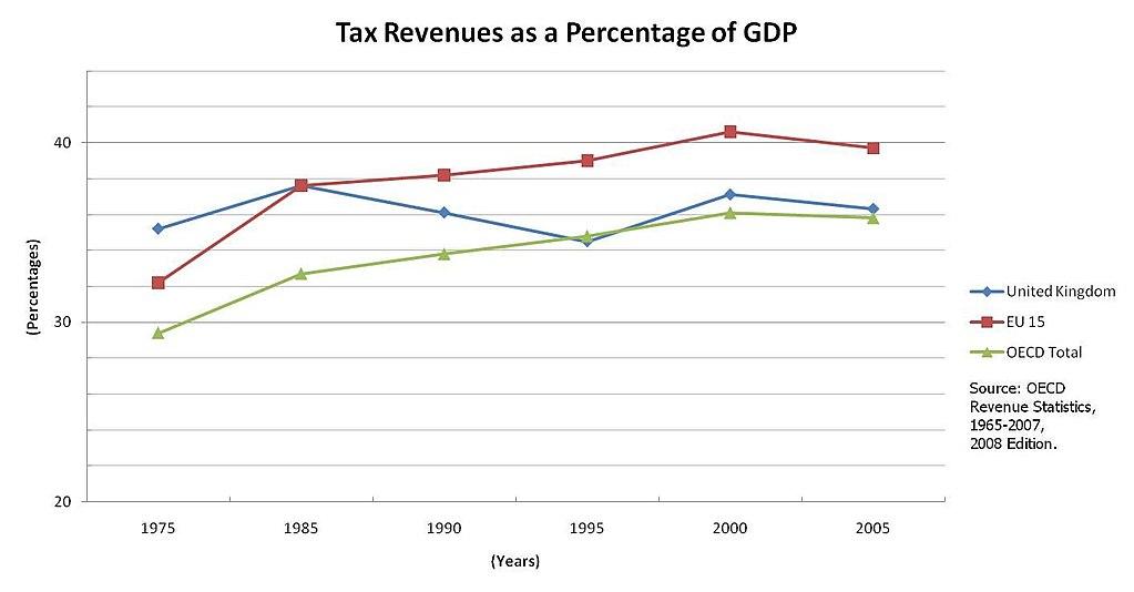 1024px-U.K.-Tax-Revenues-As-GDP-Percentage-%2875-05%29.jpg