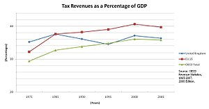 Taxation in the United Kingdom - Tax revenues as a percentage of GDP for the UK in comparison to the OECD and the EU 15.