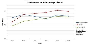 http://upload.wikimedia.org/wikipedia/commons/thumb/d/d4/U.K.-Tax-Revenues-As-GDP-Percentage-%2875-05%29.jpg/350px-U.K.-Tax-Revenues-As-GDP-Percentage-%2875-05%29.jpg