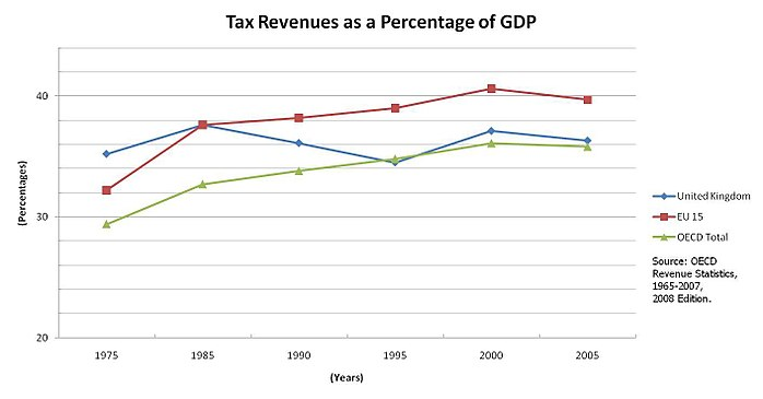 Tax revenues as a percentage of GDP for the UK in comparison to the OECD and the EU 15.