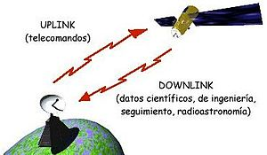 Telecommunications link -  Feeder links, here: uplink / downlink