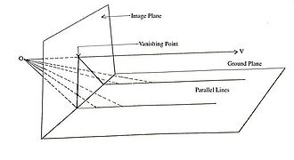 Vanishing point - A 2D construction of perspective viewing, showing the formation of a vanishing point