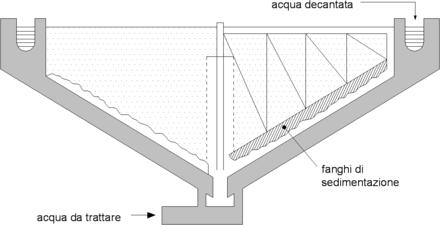 design of rapid sand filter pdf
