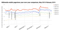 Wikimedia mobile pageviews year-over-year comparison (since May 2013).png