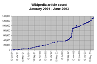 Wikipedia article count Jan 2001 - Jun 2003.png