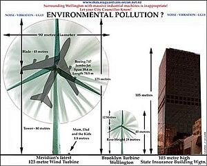 A size comparison of wind turbines