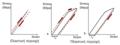 Μηχανικές ιδιότητες και τυπική συμπεριφορά μεταλλικών κραμάτων 2.png