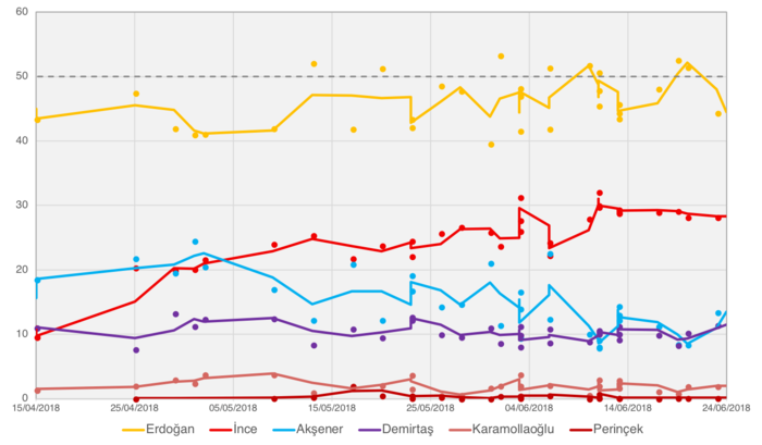 2018 Turkish presidential election opinion polls (1st round).png