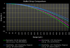 .257 Weatherby Magnum - Comparison of trajectories of the .30-06 Springfield, .270 Winchester and the .257 Weatherby Magnum