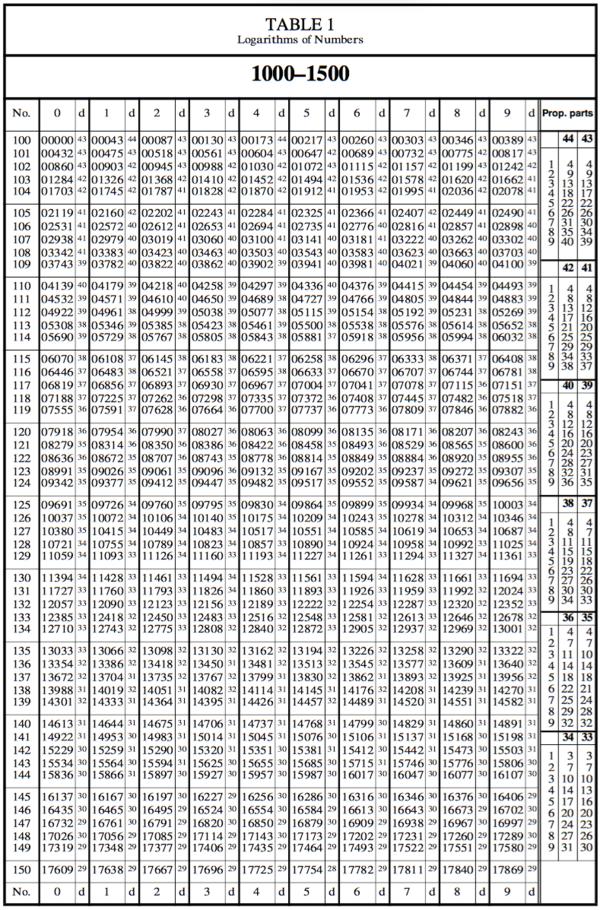 antilog table pdf free download