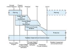 mpps 製造 工程 計画 書