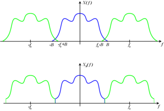 Nyquist–Shannon sampling theorem - Image: Aliased Spectrum
