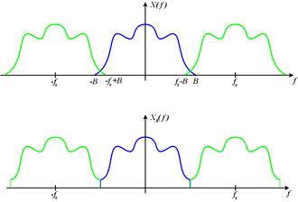 Nyquist–Shannon sampling theorem - Image: Aliased Spectrum