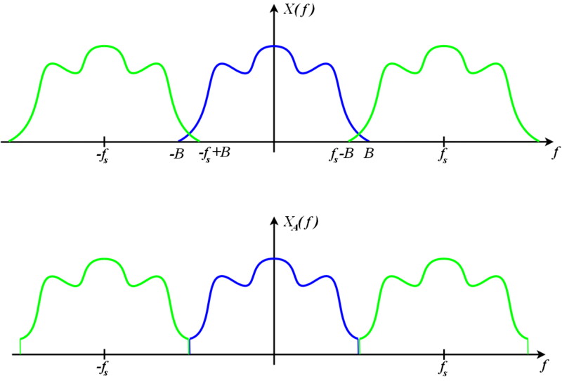 X(f) (top blue) and XA(f) (bottom blue) are continuous Fourier transforms of two different functions, x ( t ) {\displaystyle x(t)} and x A ( t ) {\displaystyle x_{A}(t)} (not shown). When the functions are sampled at rate f s {\displaystyle f_{s}} , the images (green) are added to the original transforms (blue) when one examines the discrete-time Fourier transforms (DTFT) of the sequences. In this hypothetical example, the DTFTs are identical, which means the sampled sequences are identical, even though the original continuous pre-sampled functions are not. If these were audio signals, x ( t ) {\displaystyle x(t)} and x A ( t ) {\displaystyle x_{A}(t)} might not sound the same. But their samples (taken at rate fs) are identical and would lead to identical reproduced sounds; thus xA(t) is an alias of x(t) at this sample rate. AliasedSpectrum.png