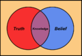 Belief venn diagram.png