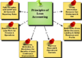 Benefits of Lean Accounting 3-2 (1).png