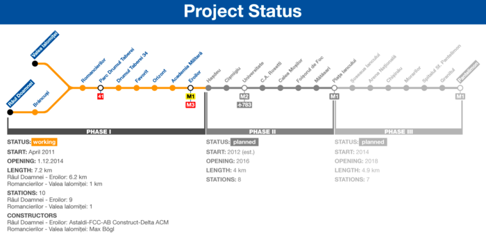Bucharest M5 metro line construction status.png