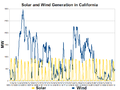 California Solar and Wind Generation-2012-10.png