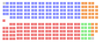 Canadian federal election, 1972 - The House of Commons after the 1972 election