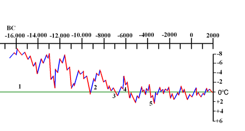 Changes in temperature Chinese holocene.PNG