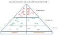 Clasificación de los termoplásticos.png