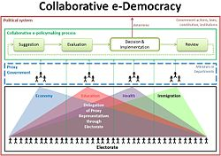 examples of digital democracy
