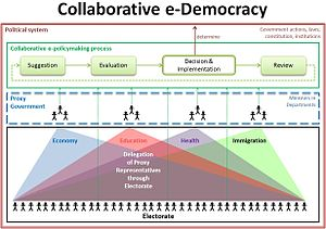 English: In a collaborative e-democracy every ...