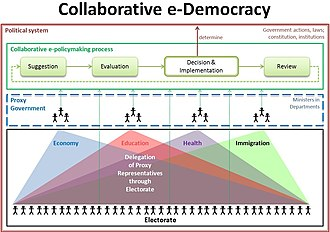 Collaborative e-democracy - In a collaborative e-democracy every citizen participates in the policy process, either indirectly, by delegating proxy representatives to vote on their behalf within the different policy domains, or directly, by voting on a particular issue (green arrows).