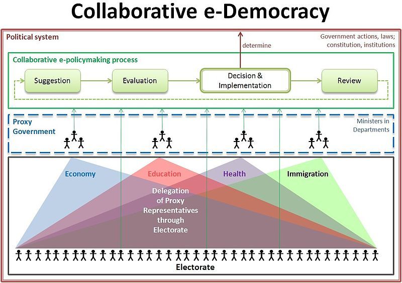 File:Collaborative E-democracy2.jpg