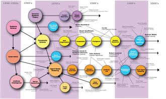 Computational sociology - Historical map of research paradigms and associated scientists in sociology and complexity science.