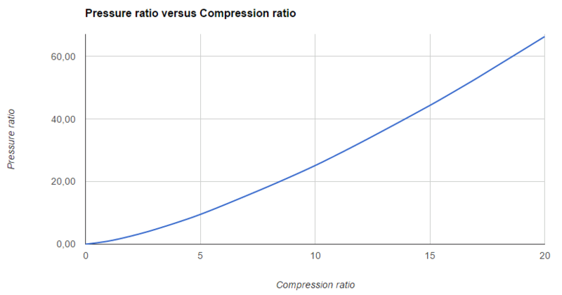 File:Compression ratio versus pressure ratio.png