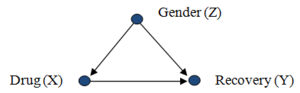 Confounding - Causal diagram of Gender as common cause of Drug use and Recovery