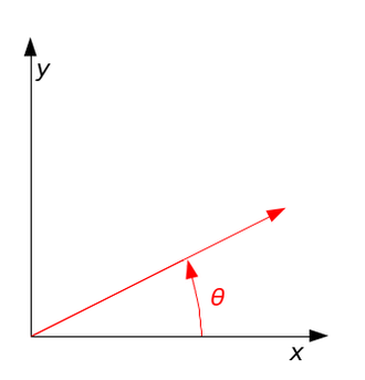 Rotation matrix - Image: Counterclockwise rotation