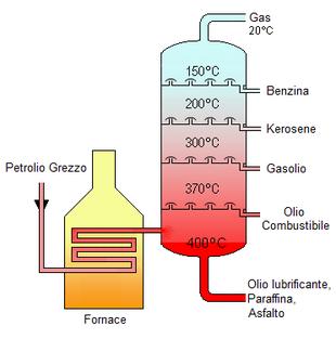 Schema semplificato del processo di distillazione frazionata del petrolio greggio, da cui si ottiene la benzina (assieme ad altri prodotti e sottoprodotti).